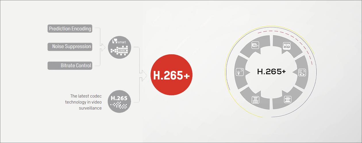 فشرده سازی H265+ دوربین مداربسته