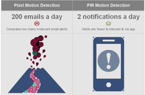 سنسور تشخیص حرکت PIR چیست
