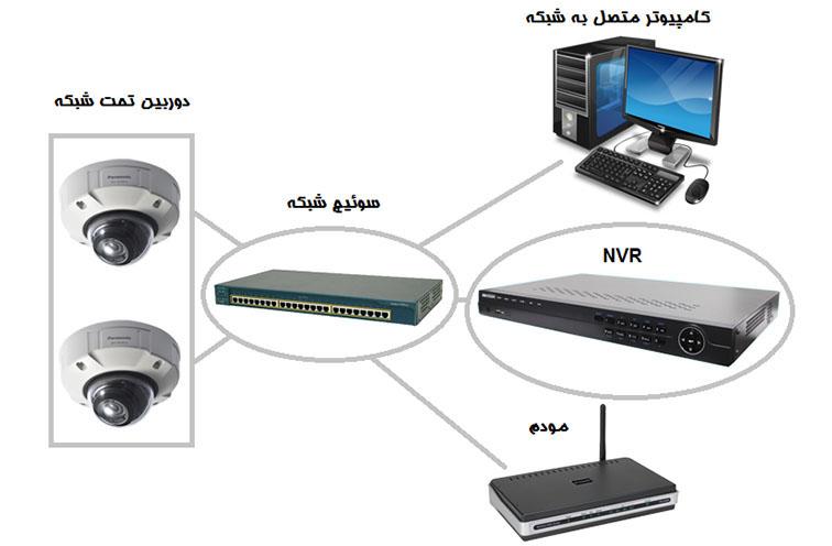 نصب دوربین مداربسته شبکه